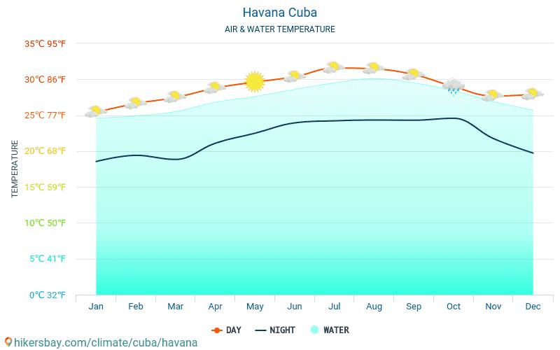L'Avana - Temperatura dell'acqua a temperature superficiali del mare di L'Avana (Cuba) - mensile per i viaggiatori. 2015 - 2019