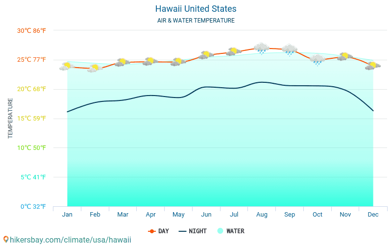 Hawaii - Water temperature in Hawaii (United States) - monthly sea surface temperatures for travellers. 2015 - 2018