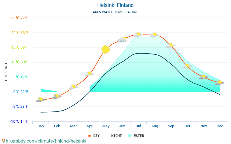 Finland - Water temperature in Helsinki (Finland) - monthly sea surface temperatures for travellers. 2015 - 2018