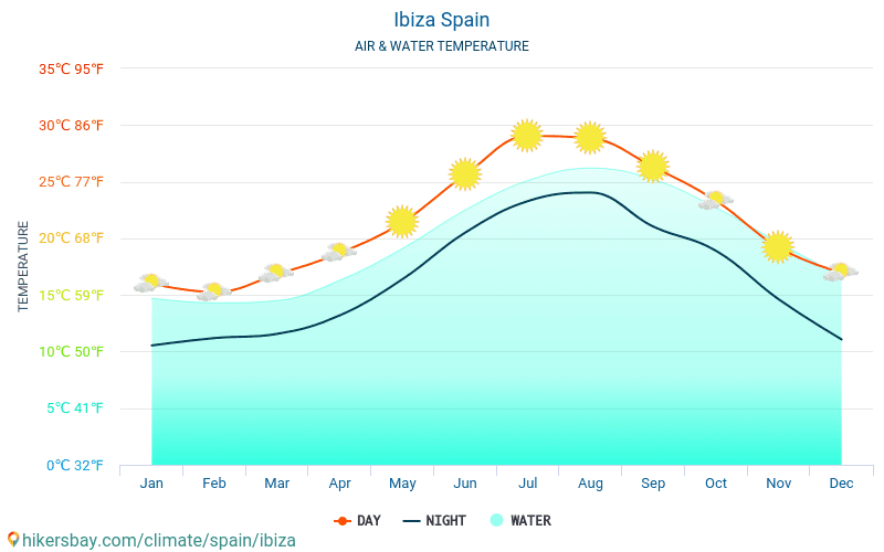 Spain - Water temperature in Ibiza (Spain) - monthly sea surface temperatures for travellers. 2015 - 2018