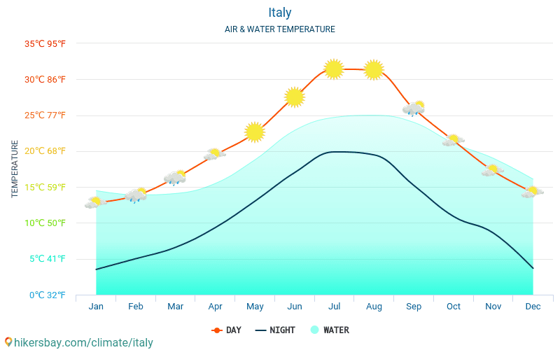 Italy - Water temperature in Italy - monthly sea surface temperatures for travellers. 2015 - 2019