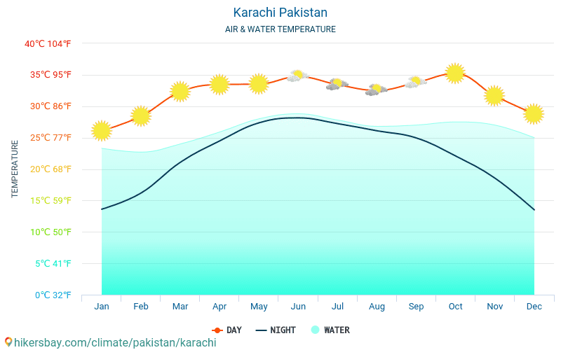 Karachi - Water temperature in Karachi (Pakistan) - monthly sea surface temperatures for travellers. 2015 - 2019