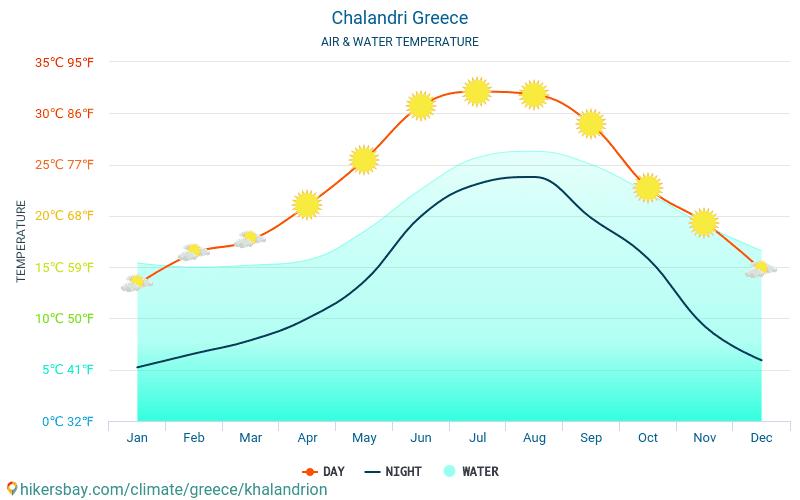 Halandri - Halandri (Yunanistan) - Aylık deniz yüzey sıcaklıkları gezginler için su sıcaklığı. 2015 - 2020