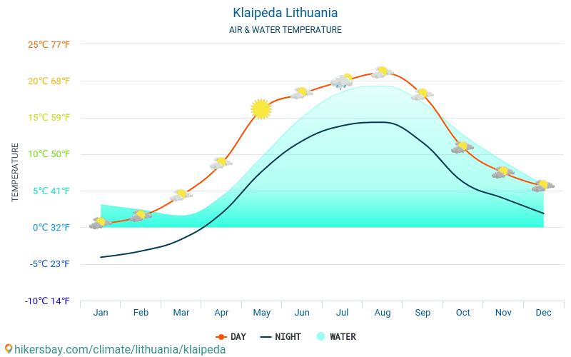 Klaipėda - Víz hőmérséklete a Klaipėda (Litvánia) - havi tenger felszíni hőmérséklet az utazók számára. 2015 - 2018