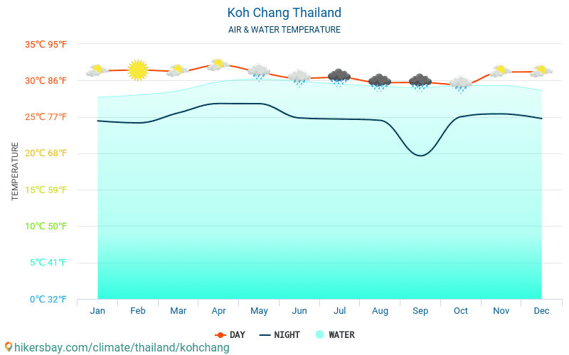 Koh Chang - Water temperature in Koh Chang (Thailand) - monthly sea surface temperatures for travellers. 2015 - 2018