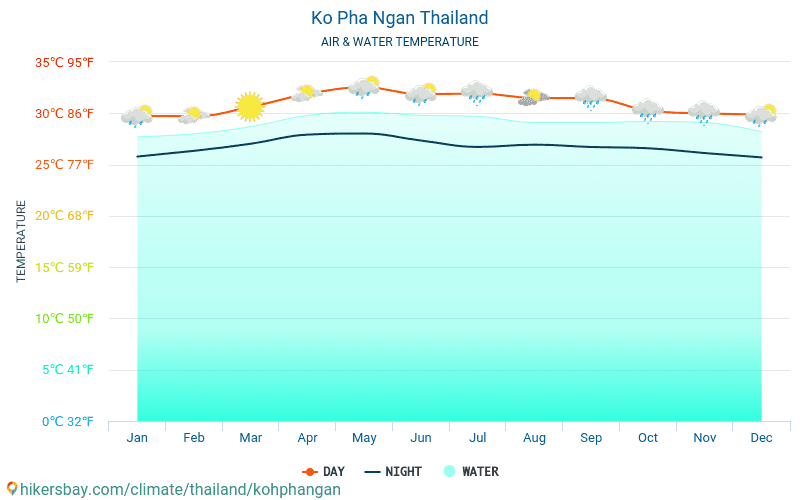 Thailand - Water temperature in Ko Pha Ngan (Thailand) - monthly sea surface temperatures for travellers. 2015 - 2018