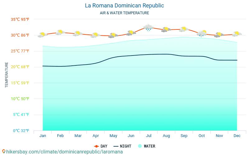 Dominican Republic - Water temperature in La Romana (Dominican Republic) - monthly sea surface temperatures for travellers. 2015 - 2018