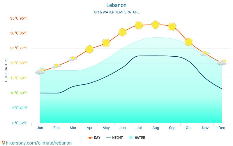 लेबनान - यात्रियों के लिए लेबनान -मासिक समुद्र की सतह के तापमान में पानी का तापमान । 2015 - 2019