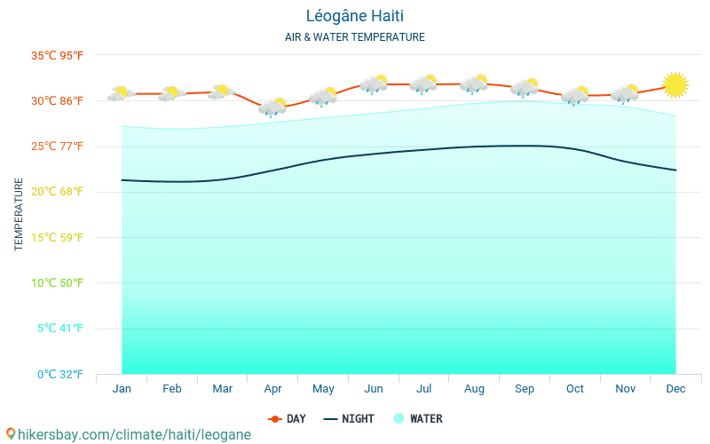 Léogâne - Water temperature in Léogâne (Haiti) - monthly sea surface temperatures for travellers. 2015 - 2018
