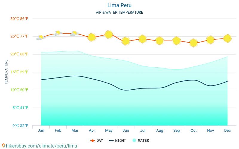 Lima - Víz hőmérséklete a Lima (Peru) - havi tenger felszíni hőmérséklet az utazók számára. 2015 - 2018