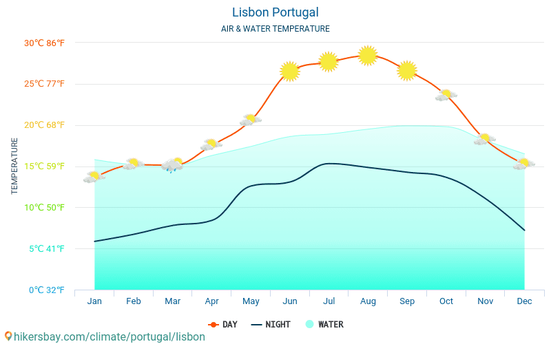 Lisbon - Water temperature in Lisbon (Portugal) - monthly sea surface temperatures for travellers. 2015 - 2018