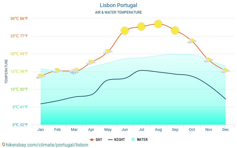 Lissabon - Vandtemperatur i Lissabon (Portugal) - månedlige Havoverfladetemperaturer for rejsende. 2015 - 2018