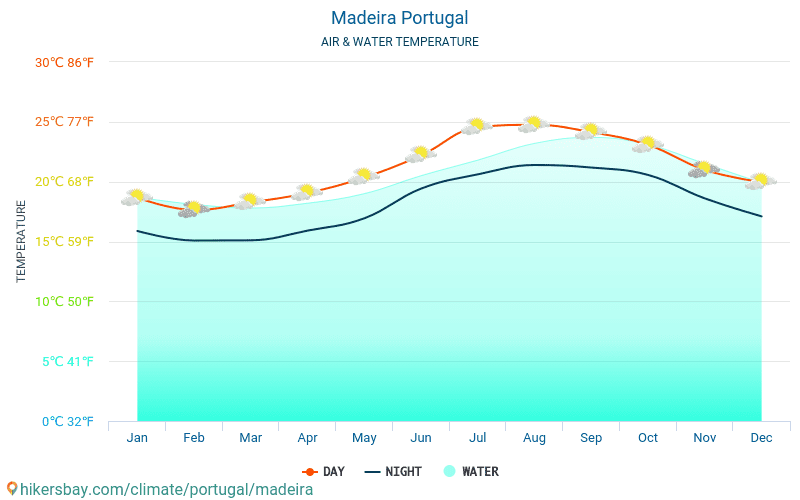 Madeira - Water temperature in Madeira (Portugal) - monthly sea surface temperatures for travellers. 2015 - 2018
