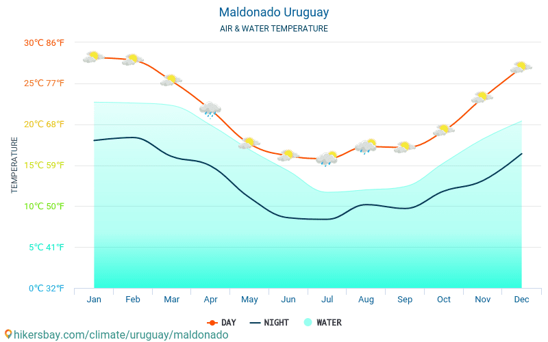 Uruguay - Water temperature in Maldonado (Uruguay) - monthly sea surface temperatures for travellers. 2015 - 2018