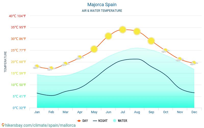 Maiorca - Temperatura dell'acqua a temperature superficiali del mare di Maiorca (Spagna) - mensile per i viaggiatori. 2015 - 2018
