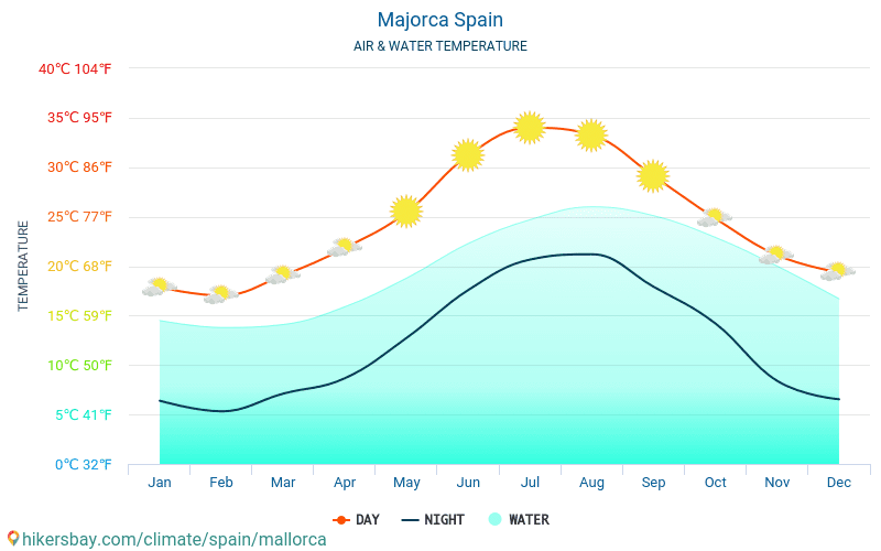 Mallorca - Temperatura del agua Mallorca (España) - mensual temperatura superficial del mar para los viajeros. 2015 - 2019