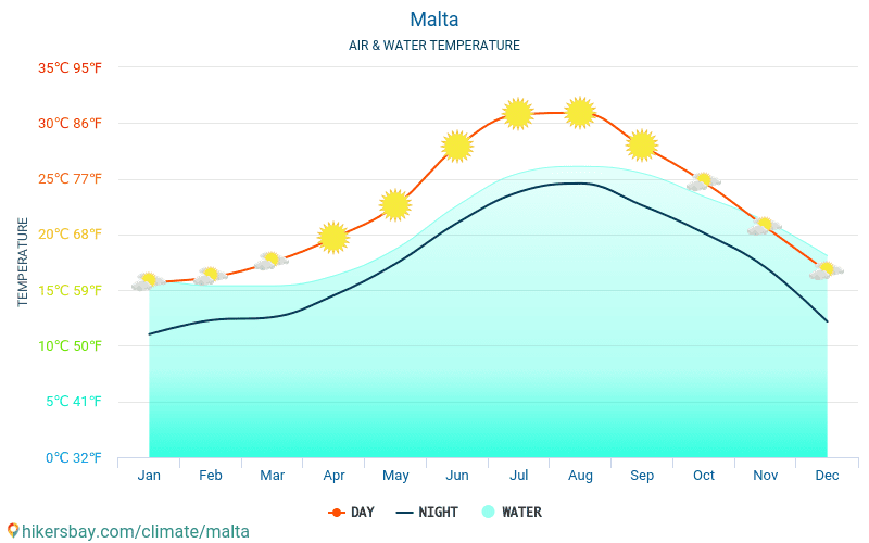 Malta - Water temperature in Malta - monthly sea surface temperatures for travellers. 2015 - 2018