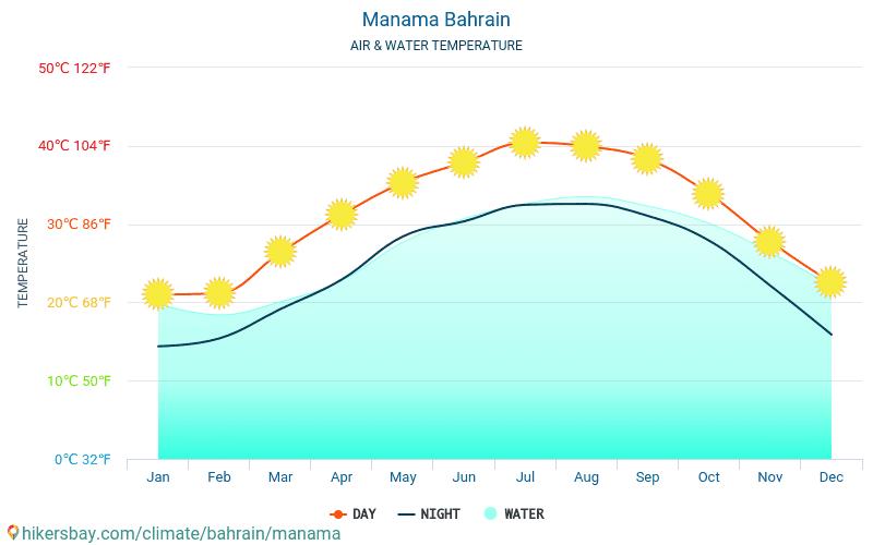 Манама - Температура води в Манама (Бахрейн) - щомісяця температура поверхні моря для мандрівників. 2015 - 2018