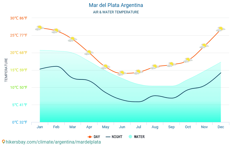 Argentina - Water temperature in Mar del Plata (Argentina) - monthly sea surface temperatures for travellers. 2015 - 2018