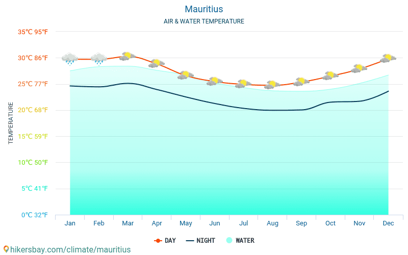 Mauritius - Water temperature in Triolet (Mauritius) - monthly sea surface temperatures for travellers. 2015 - 2018