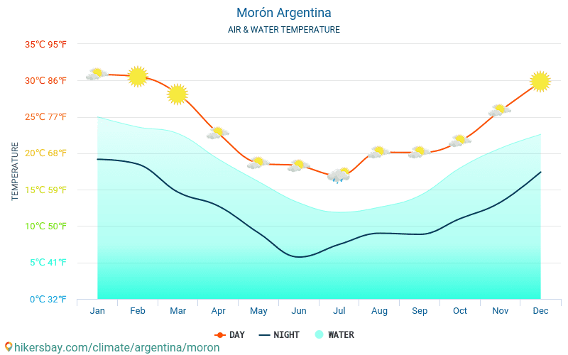 Morón - Water temperature in Morón (Argentina) - monthly sea surface temperatures for travellers. 2015 - 2018