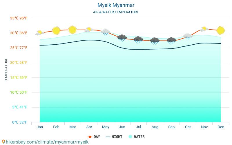 Myeik - Vattentemperaturen i Myeik (Burma) - månadsvis havet yttemperaturer för resenärer. 2015 - 2019