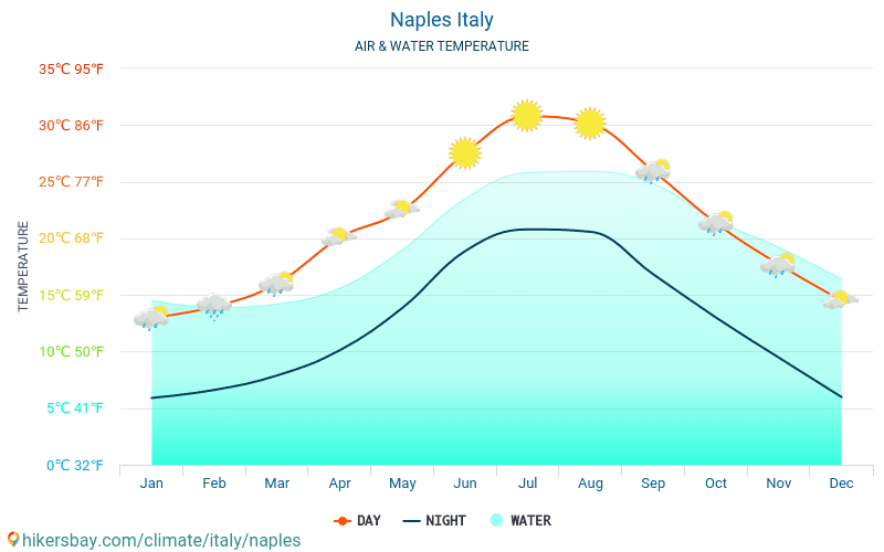 Naples - Water temperature in Naples (Italy) - monthly sea surface temperatures for travellers. 2015 - 2018