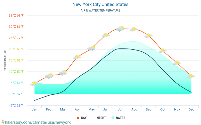 New York City - Water temperature in New York City (United States) - monthly sea surface temperatures for travellers. 2015 - 2018