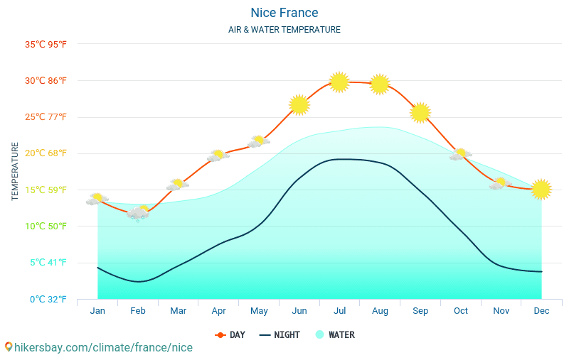 France - Water temperature in Nice (France) - monthly sea surface temperatures for travellers. 2015 - 2019