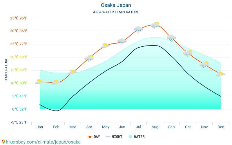 אוסקה - טמפרטורת המים ב טמפרטורות פני הים אוסקה (יפן) - חודשי למטיילים. 2015 - 2018