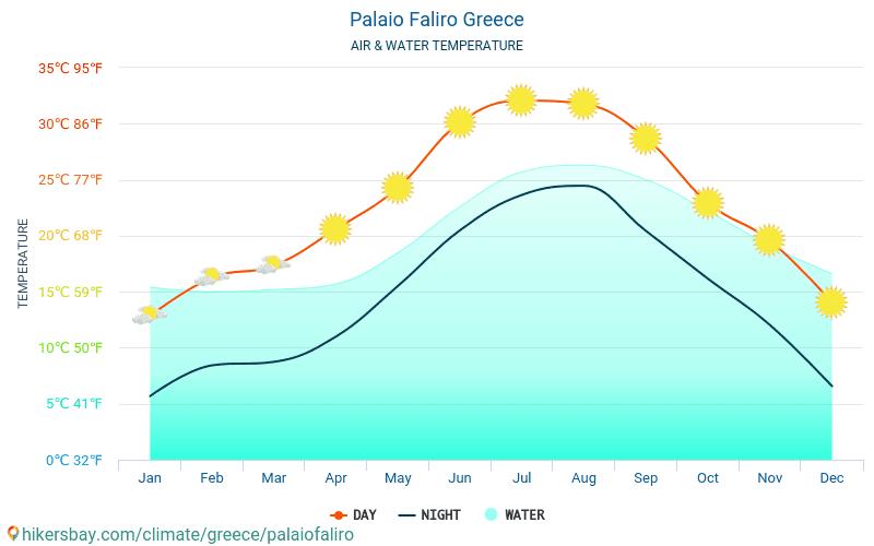 希腊 - 水温度在 Palaio Faliro (希腊) -月海表面温度为旅客。 2015 - 2018