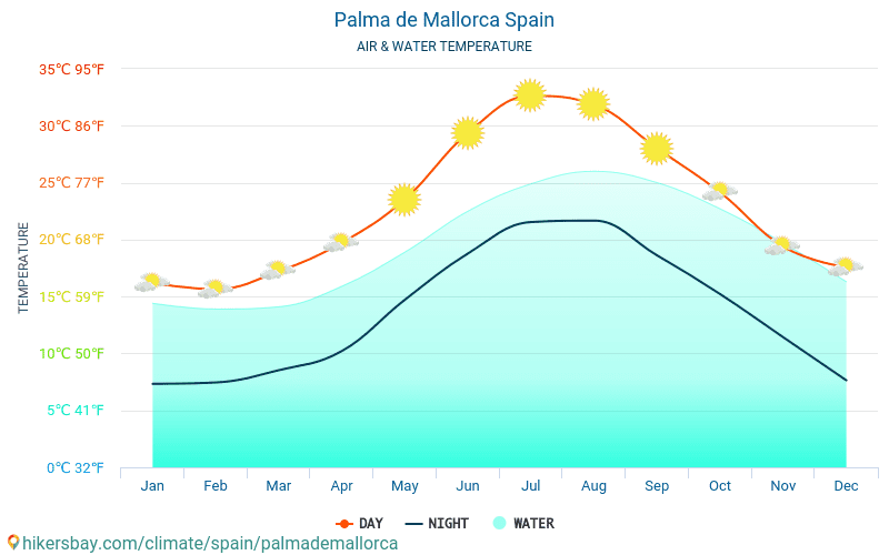Palma de Mallorca - Water temperature in Palma de Mallorca (Spain) - monthly sea surface temperatures for travellers. 2015 - 2018