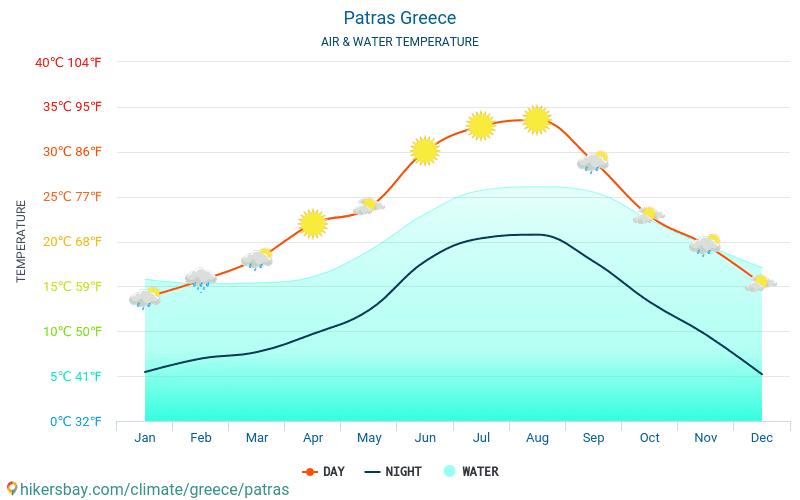Patras - Water temperature in Patras (Greece) - monthly sea surface temperatures for travellers. 2015 - 2018