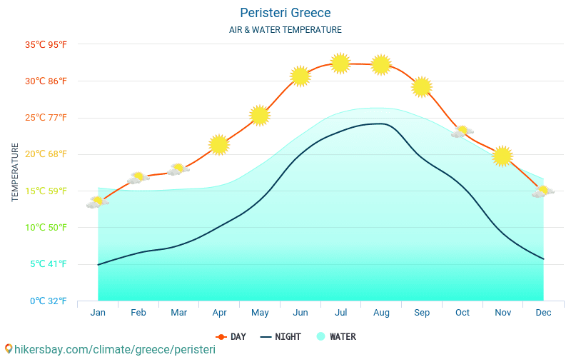 Peristeri - 旅行者のための Peristeri (ギリシャ) - 毎月海の表面温度での水の温度。 2015 - 2019
