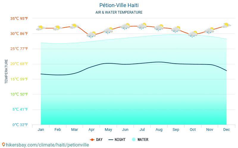 佩蒂翁維爾 - 水温度在 佩蒂翁維爾 (海地) -月海表面温度为旅客。 2015 - 2020 hikersbay.com