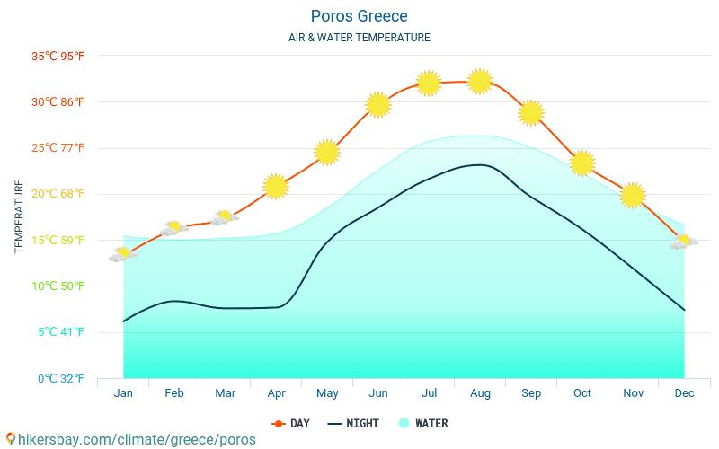 Pórosz - Víz hőmérséklete a Pórosz (Görögország) - havi tenger felszíni hőmérséklet az utazók számára. 2015 - 2018