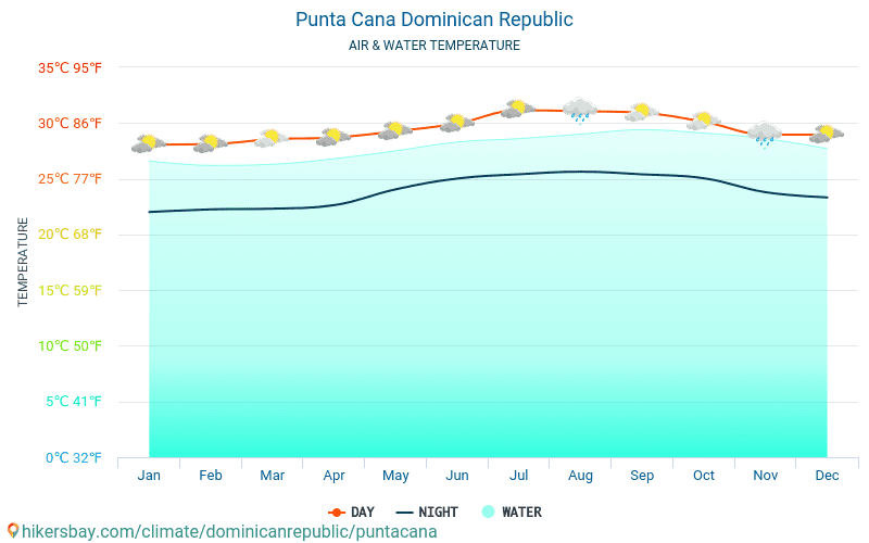 Punta Cana - Temperatura del agua Punta Cana (República Dominicana) - mensual temperatura superficial del mar para los viajeros. 2015 - 2019