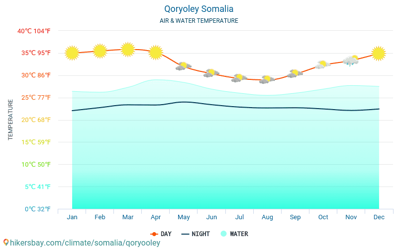 Qoryoley - Water temperature in Qoryoley (Somalia) - monthly sea surface temperatures for travellers. 2015 - 2018