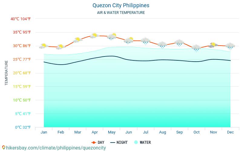 Quezon City - Temperatura apei în Quezon City (Filipine) - lunar mare temperaturile de suprafață pentru călătorii. 2015 - 2018