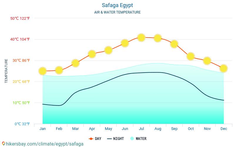 Egypti - Veden lämpötila Safaga (Egypti) - kuukausittain merenpinnan lämpötilat matkailijoille. 2015 - 2019