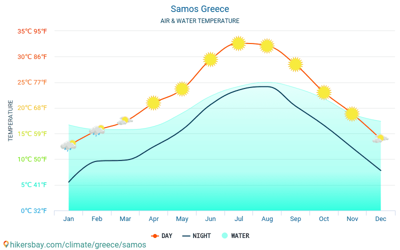 Samos - Water temperature in Samos (Greece) - monthly sea surface temperatures for travellers. 2015 - 2018