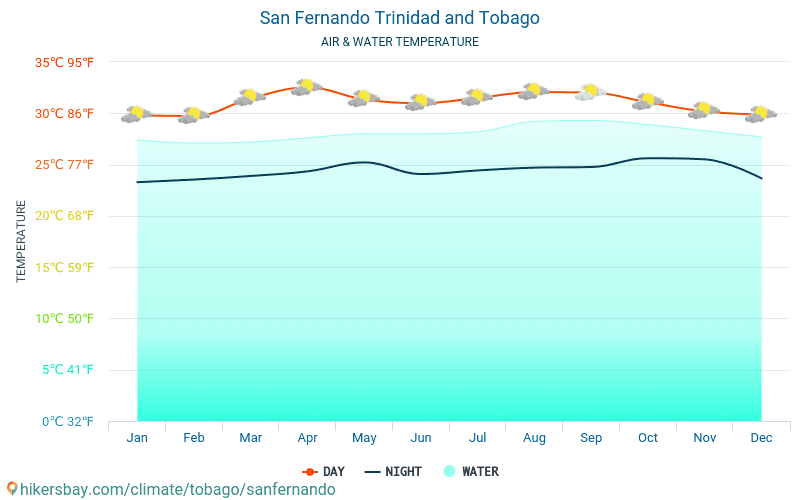 San Fernando - Water temperature in San Fernando (Trinidad and Tobago) - monthly sea surface temperatures for travellers. 2015 - 2019