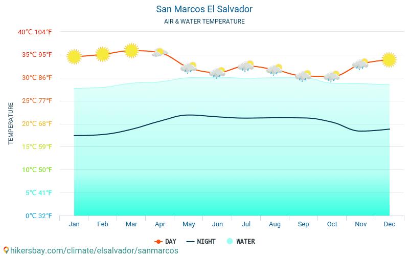 Салвадор - Температурата на водата в San Marcos (Салвадор) - месечни температури на морската повърхност за пътници. 2015 - 2018