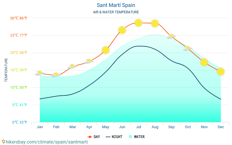 Spain - Water temperature in Sant Martí (Spain) - monthly sea surface temperatures for travellers. 2015 - 2019