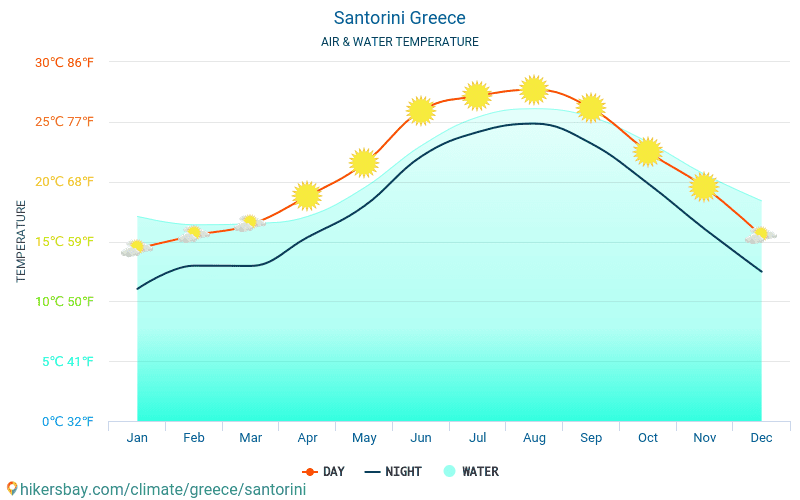 Santorini - Water temperature in Santorini (Greece) - monthly sea surface temperatures for travellers. 2015 - 2018