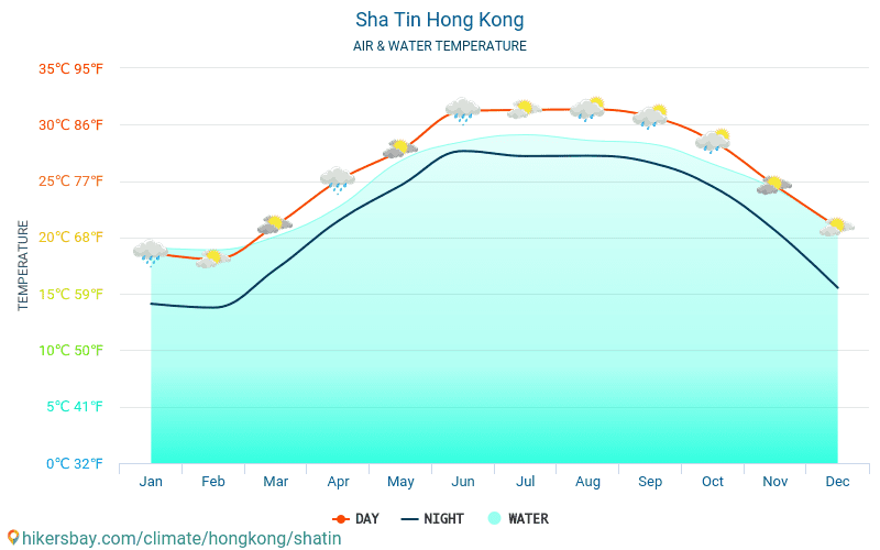 Hong Kong - Water temperature in Sha Tin (Hong Kong) - monthly sea surface temperatures for travellers. 2015 - 2018