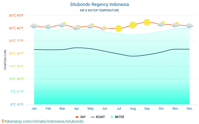 Indonesia - Water temperature in Situbondo Regency (Indonesia) - monthly sea surface temperatures for travellers. 2015 - 2018