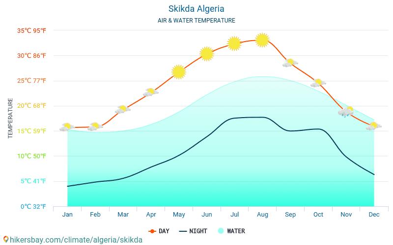 Skikda - Water temperature in Skikda (Algeria) - monthly sea surface temperatures for travellers. 2015 - 2018
