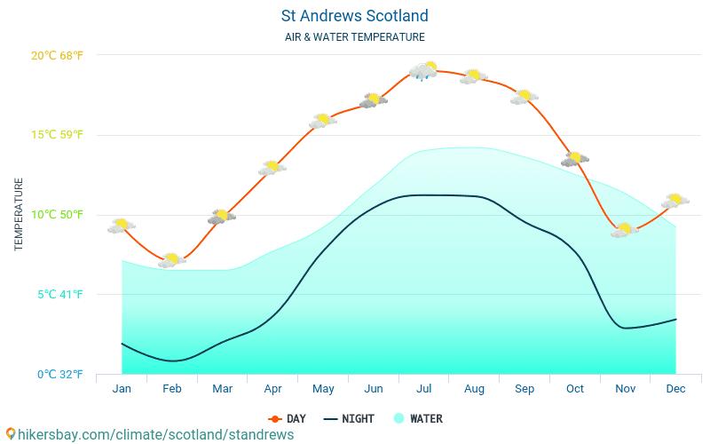 St Andrews - Veden lämpötila St Andrews (Skotlanti) - kuukausittain merenpinnan lämpötilat matkailijoille. 2015 - 2018