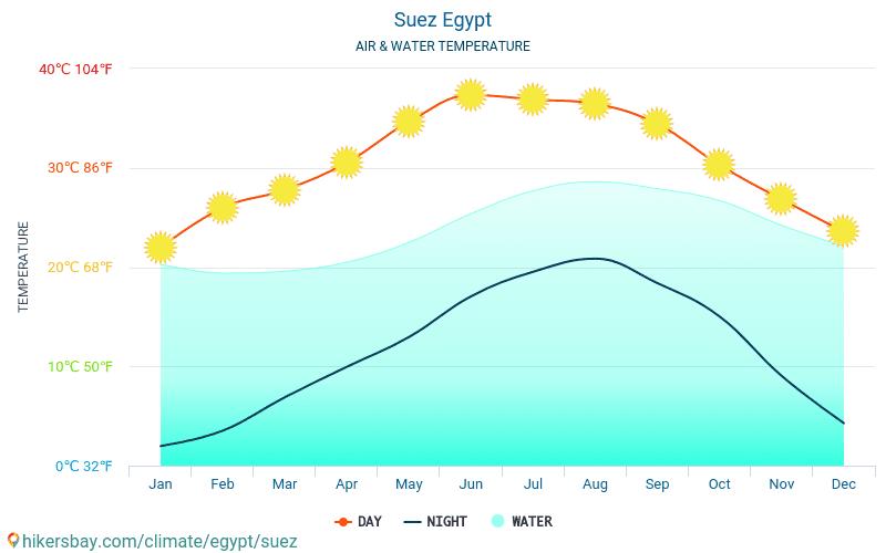 Suez - Veden lämpötila Suez (Egypti) - kuukausittain merenpinnan lämpötilat matkailijoille. 2015 - 2019